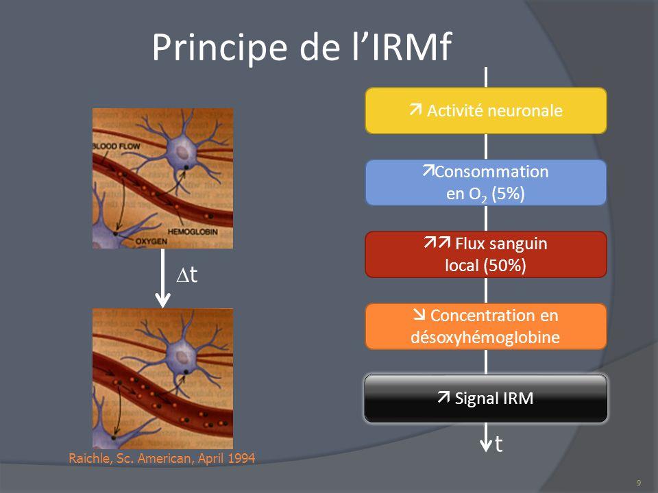 Principe de lIRMf Raichle, Sc. American, April 1994 t 9 Activité neuronale Consommation en O 2 (5%) Flux sanguin local (50%) Concentration en désoxyhé