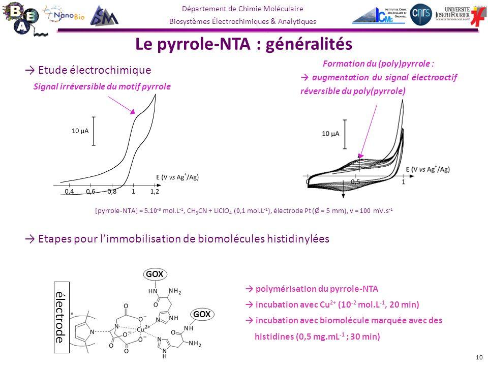 Département de Chimie Moléculaire Biosystèmes Électrochimiques & Analytiques Signal irréversible du motif pyrrole Formation du (poly)pyrrole : augmentation du signal électroactif réversible du poly(pyrrole) Le pyrrole-NTA : généralités Etude électrochimique polymérisation du pyrrole-NTA incubation avec Cu 2+ (10 -2 mol.L -1, 20 min) incubation avec biomolécule marquée avec des histidines (0,5 mg.mL -1 ; 30 min) Etapes pour limmobilisation de biomolécules histidinylées électrode GOX 10 [pyrrole-NTA] = 5.10 -3 mol.L -1, CH 3 CN + LiClO 4 (0,1 mol.L -1 ), électrode Pt (Ø = 5 mm), v = 100 mV.s -1