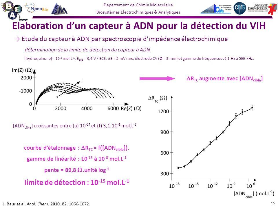 Département de Chimie Moléculaire Biosystèmes Électrochimiques & Analytiques courbe détalonnage : R TC = f([ADN cible ]).