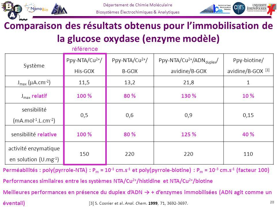 Département de Chimie Moléculaire Biosystèmes Électrochimiques & Analytiques Perméabilités : poly(pyrrole-NTA) : P m = 10 -1 cm.s -1 et poly(pyrrole-biotine) : P m = 10 -3 cm.s -1 (facteur 100) Performances similaires entre les systèmes NTA/Cu 2+ /histidine et NTA/Cu 2+ /biotine Meilleures performances en présence du duplex dADN + denzymes immobilisées (ADN agit comme un éventail) Comparaison des résultats obtenus pour limmobilisation de la glucose oxydase (enzyme modèle) Système Ppy-NTA/Cu 2+ / His-GOX Ppy-NTA/Cu 2+ / B-GOX Ppy-NTA/Cu 2+ /ADN duplex / avidine/B-GOX Ppy-biotine/ avidine/B-GOX [3] J max (µA.cm -2 )11,513,221,81 J max relatif100 %80 %130 %10 % sensibilité (mA.mol -1.L.cm -2 ) 0,50,60,90,15 sensibilité relative100 %80 %125 %40 % activité enzymatique en solution (U.mg -1 ) 150220 110 [3] S.