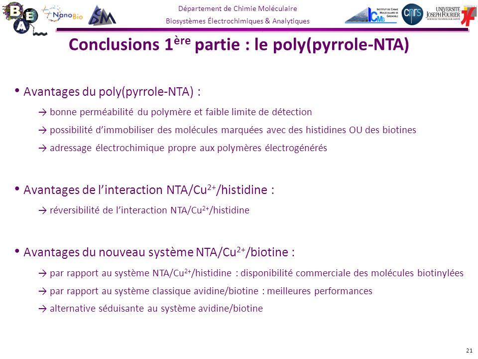 Département de Chimie Moléculaire Biosystèmes Électrochimiques & Analytiques Avantages du poly(pyrrole-NTA) : bonne perméabilité du polymère et faible limite de détection possibilité dimmobiliser des molécules marquées avec des histidines OU des biotines adressage électrochimique propre aux polymères électrogénérés Avantages de linteraction NTA/Cu 2+ /histidine : réversibilité de linteraction NTA/Cu 2+ /histidine Avantages du nouveau système NTA/Cu 2+ /biotine : par rapport au système NTA/Cu 2+ /histidine : disponibilité commerciale des molécules biotinylées par rapport au système classique avidine/biotine : meilleures performances alternative séduisante au système avidine/biotine Conclusions 1 ère partie : le poly(pyrrole-NTA) 21