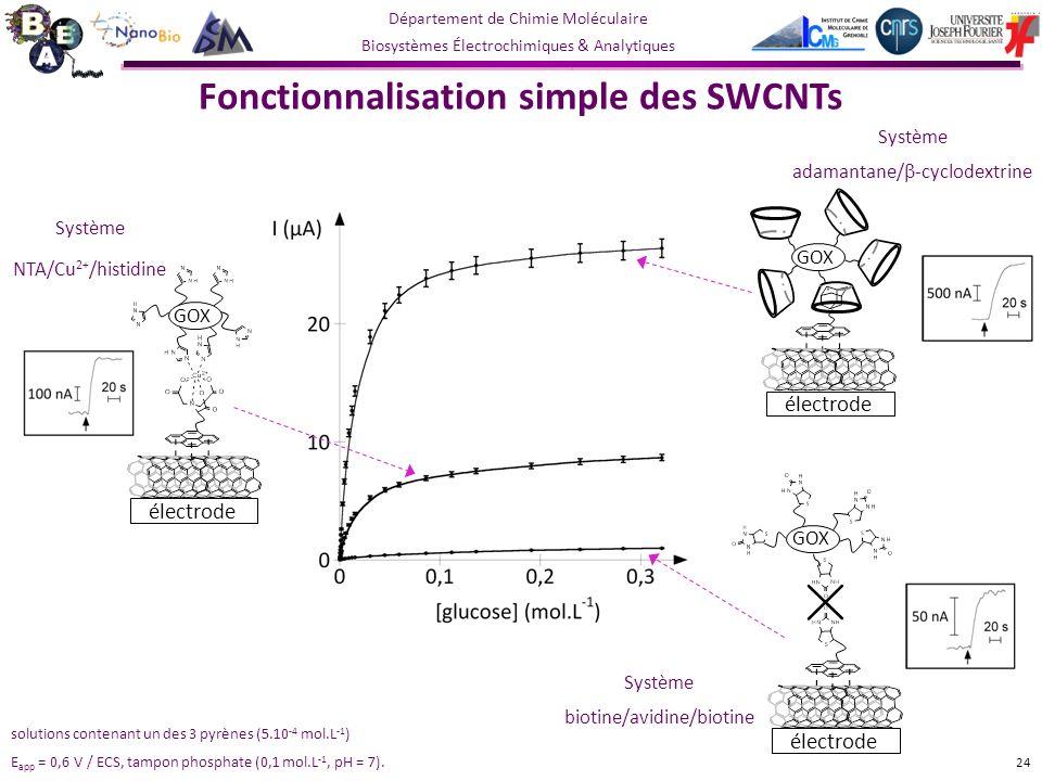 Département de Chimie Moléculaire Biosystèmes Électrochimiques & Analytiques Fonctionnalisation simple des SWCNTs Système NTA/Cu 2+ /histidine Système adamantane/ -cyclodextrine 24 Système biotine/avidine/biotine solutions contenant un des 3 pyrènes (5.10 -4 mol.L -1 ) E app = 0,6 V / ECS, tampon phosphate (0,1 mol.L -1, pH = 7).