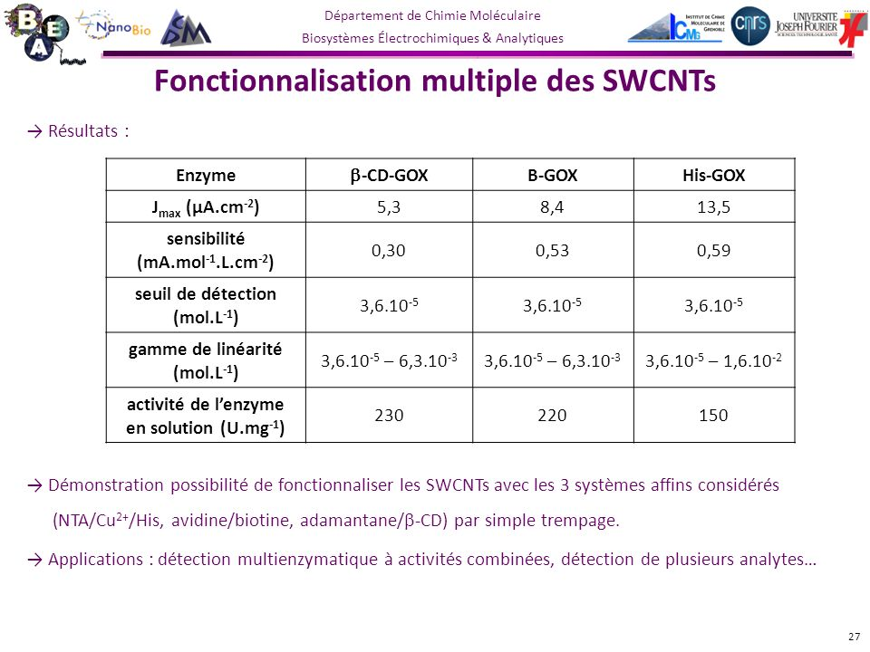 Département de Chimie Moléculaire Biosystèmes Électrochimiques & Analytiques Fonctionnalisation multiple des SWCNTs Résultats : Démonstration possibilité de fonctionnaliser les SWCNTs avec les 3 systèmes affins considérés (NTA/Cu 2+ /His, avidine/biotine, adamantane/ -CD) par simple trempage.