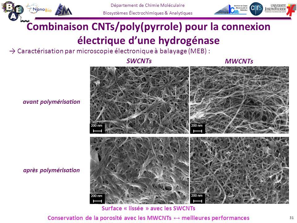 Département de Chimie Moléculaire Biosystèmes Électrochimiques & Analytiques Caractérisation par microscopie électronique à balayage (MEB) : MWCNTs avant polymérisation après polymérisation Surface « lissée » avec les SWCNTs Conservation de la porosité avec les MWCNTs meilleures performances 31 200 nm SWCNTs 200 nm Combinaison CNTs/poly(pyrrole) pour la connexion électrique dune hydrogénase