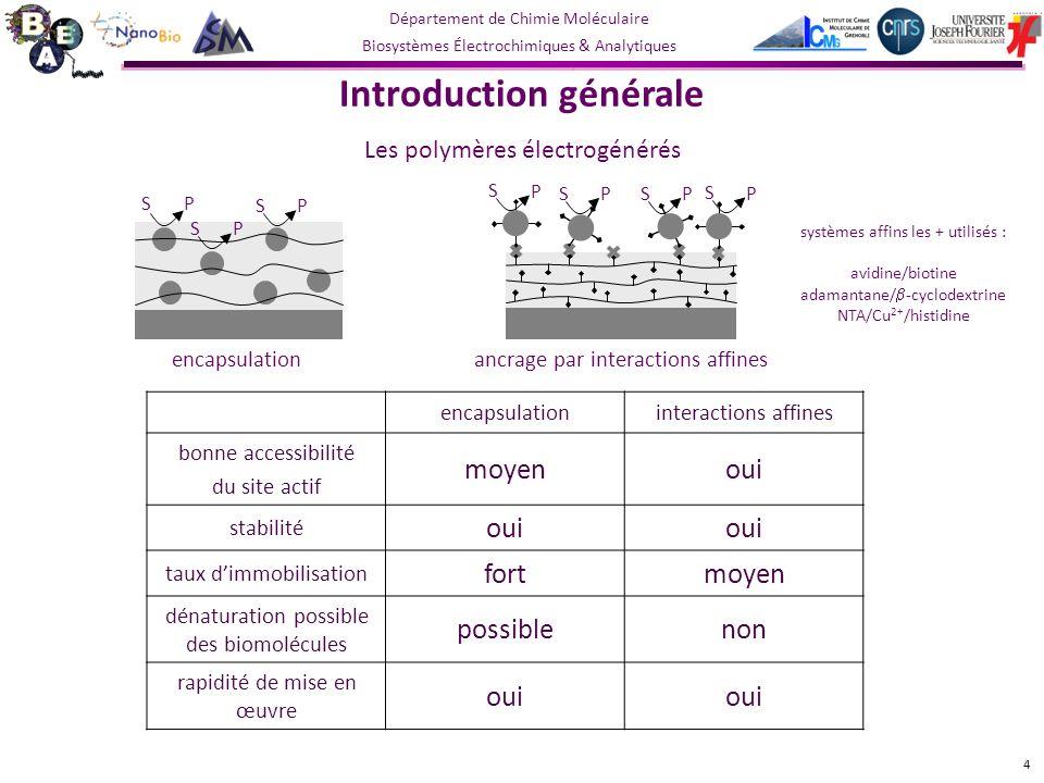Département de Chimie Moléculaire Biosystèmes Électrochimiques & Analytiques Système Pyrène-NTA/ Cu 2+ /His-GOX Pyrène-adamantane/ -CD-GOX Pyrène-biotine/ avidine/B-GOX J max (µA.cm -2 )44,8 (51 %)135,4 (100 %)5,1 (4 %) sensibilité (mA.mol -1.L.cm -2 ) 2,38 (45 %)8,20 (100 %)0,11 (1 %) seuil de détection (mol.L -1 ) 10 -5 3,1.10 -6 3,4.10 -4 gamme de linéarité (mol.L -1 ) 10 -5 – 6,3.10 -3 3,1.10 -6 – 9,4.10 -3 3,4.10 -4 – 1,2.10 -2 activité de lenzyme en solution (U.mg -1 ) 150230220 référence Comparaison des résultats obtenus pour la fonctionnalisation simple des SWCNTs Système adamantane/ -cyclodextrine le plus performant Gammes de linéarité et seuil de détection similaires entre les systèmes adamantane/ -cyclodextrine et NTA/Cu 2+ /histidine Plus mauvais : avidine/biotine phénomène décrantage dû à lavidine 25