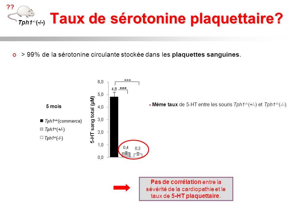 Taux de sérotonine plaquettaire? Tph1 -/- (-/-) ?? > 99% de la sérotonine circulante stockée dans les plaquettes sanguines. 5 mois Pas de corrélation