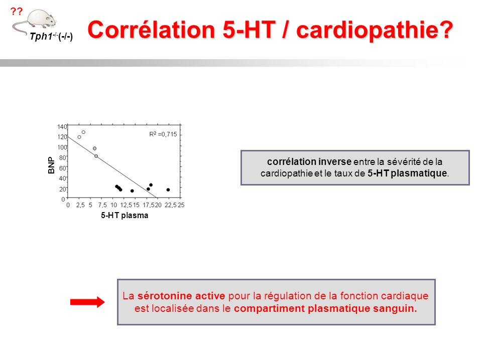 Corrélation 5-HT / cardiopathie? Tph1 -/- (-/-) ?? 5-HT plasma BNP corrélation inverse entre la sévérité de la cardiopathie et le taux de 5-HT plasmat
