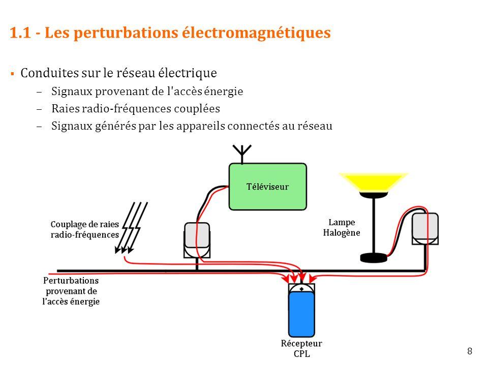 39 3.2 – Augmentation de la puissance à l émission en fonction de l écho du canal de transmission Echo : Dû aux réflexions présentes sur le réseau –Un partie de l énergie produite par l émetteur revient à celui-ci Mesure de la fonction d écho : rapport entre –puissance produite –puissance reçue au niveau de l émetteur Écho : énergie totalement perdue –Non reçue par le récepteur –Non absorbée ou rayonnée par les câbles –Non absorbée par d autre dispositifs La puissance réellement émise est en deçà des limites CEM