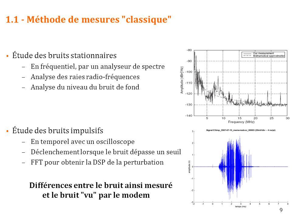 10 1.1 - Méthode de mesures selon une approche système Traitement pour les bruits stationnaires comme impulsifs : Spectrogramme : visualisation temps/fréquences –Durée de la perturbation –Fréquences impactées –Évolution de la DSP dans le temps Estimation de l information potentiellement perdue Acquisition en temporel à l oscilloscope Découpe en symboles OFDM (40,96 µs) FFT sur chaque symbole Visualisation de la DSP sur un spectrogramme