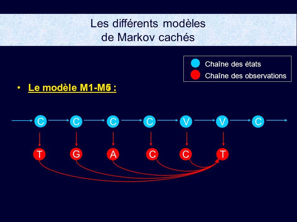 Les différents modèles de Markov cachés Le modèle M1-M0 :Le modèle M1-M0 : C CCCVVC ACT Chaîne des états Chaîne des observations G Le modèle M1-M1 :Le modèle M1-M1 : Le modèle M1-M5 :Le modèle M1-M5 : C T