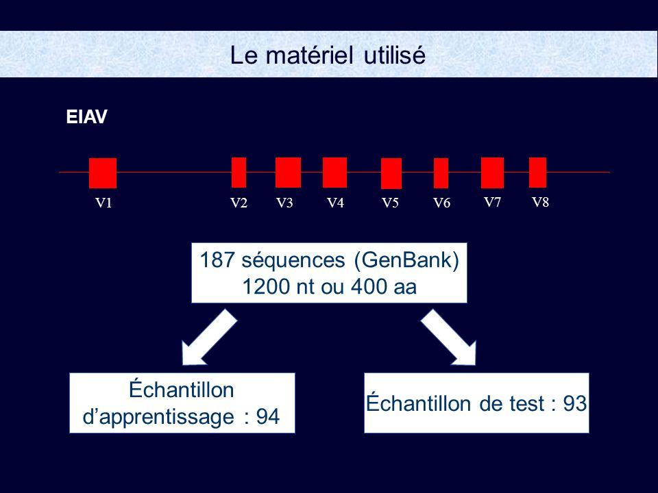 Le matériel utilisé EIAV V1V2V3V4V5V6 V7V8 187 séquences (GenBank) 1200 nt ou 400 aa Échantillon dapprentissage : 94 Échantillon de test : 93