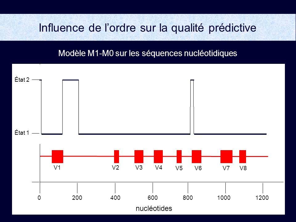 Influence de lordre sur la qualité prédictive Modèle M1-M0 sur les séquences nucléotidiques V5 V1V2 V6V7V8 V3 V4 200400800100012000600 État 2 État 1 nucléotides V5 V1V2 V6V7V8 V3 V4