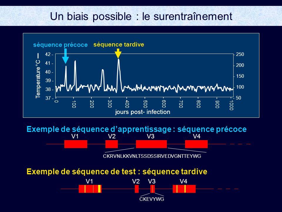 Un biais possible : le surentraînement Exemple de séquence dapprentissage : séquence précoce Exemple de séquence de test : séquence tardive V1V2V3V4 V1V2V3V4 jours post- infection 37 - 38 - 39 - 40 - 41 - 42 - - 50 - 100 - 150 - 200 - 250 - 0 - 100- 200 - 300- 600 - 500- 400- 700- 800 - 900 - 1000 Temperature °C séquence tardive séquence précoce CKRVNLKKVNLTSSDSSIRVEDVGNTTEYWG CKEVYWG