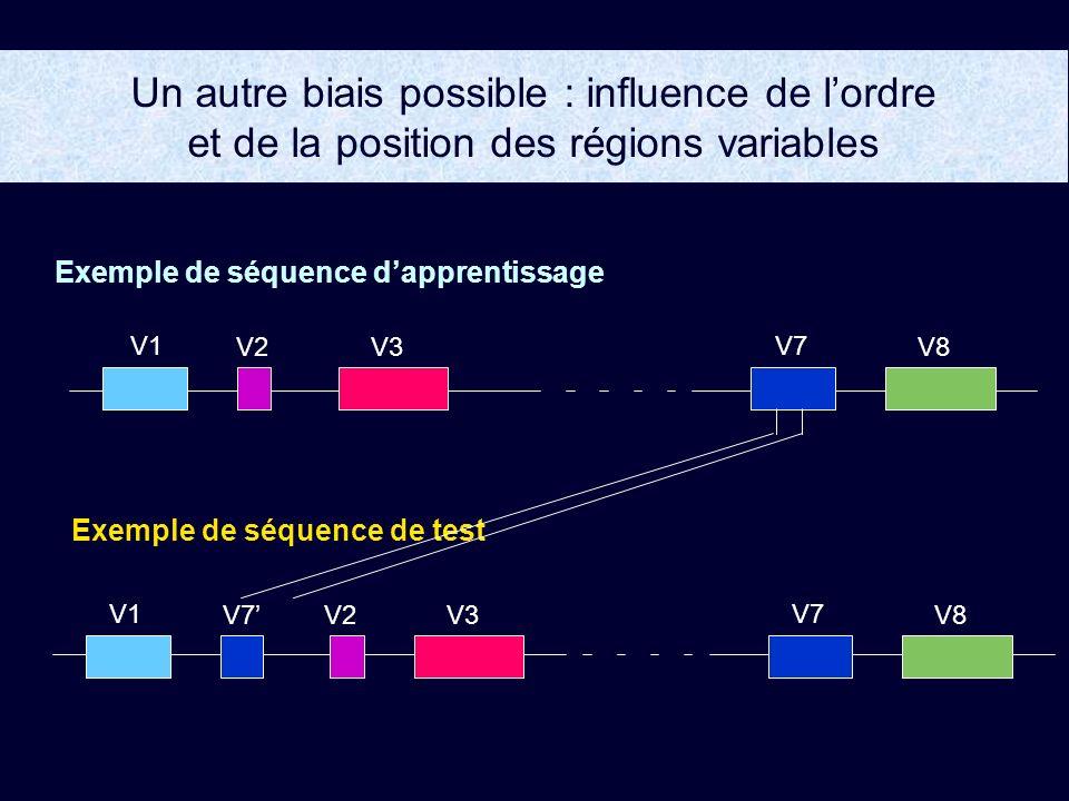 Un autre biais possible : influence de lordre et de la position des régions variables Exemple de séquence dapprentissage Exemple de séquence de test V1 V2V3 V7 V8 V1 V2V3 V7 V8V7