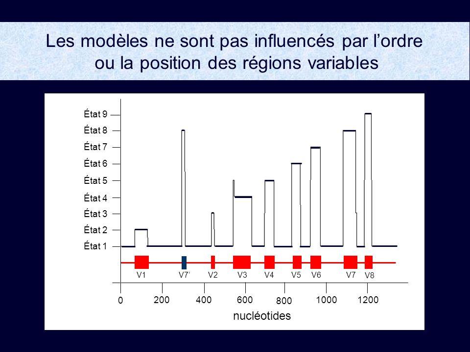 Les modèles ne sont pas influencés par lordre ou la position des régions variables V5V1V2V6V7 V8 V3 V4 État 5 État 8 État 9 État 6 État 7 État 3 État 4 État 2 État 1 200400 800 10001200600 0 nucléotides V7