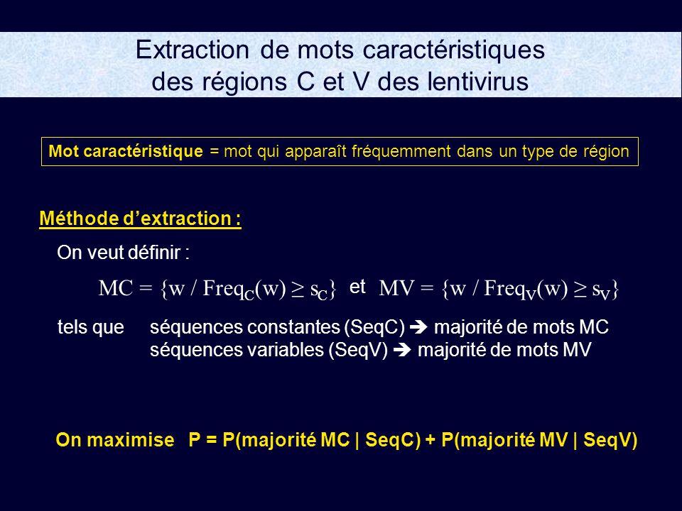 Extraction de mots caractéristiques des régions C et V des lentivirus Mot caractéristique = mot qui apparaît fréquemment dans un type de région Méthode dextraction : MC = {w / Freq C (w) s C }MV = {w / Freq V (w) s V } On veut définir : et séquences constantes (SeqC) majorité de mots MC séquences variables (SeqV) majorité de mots MV tels que On maximiseP = P(majorité MC | SeqC) + P(majorité MV | SeqV)