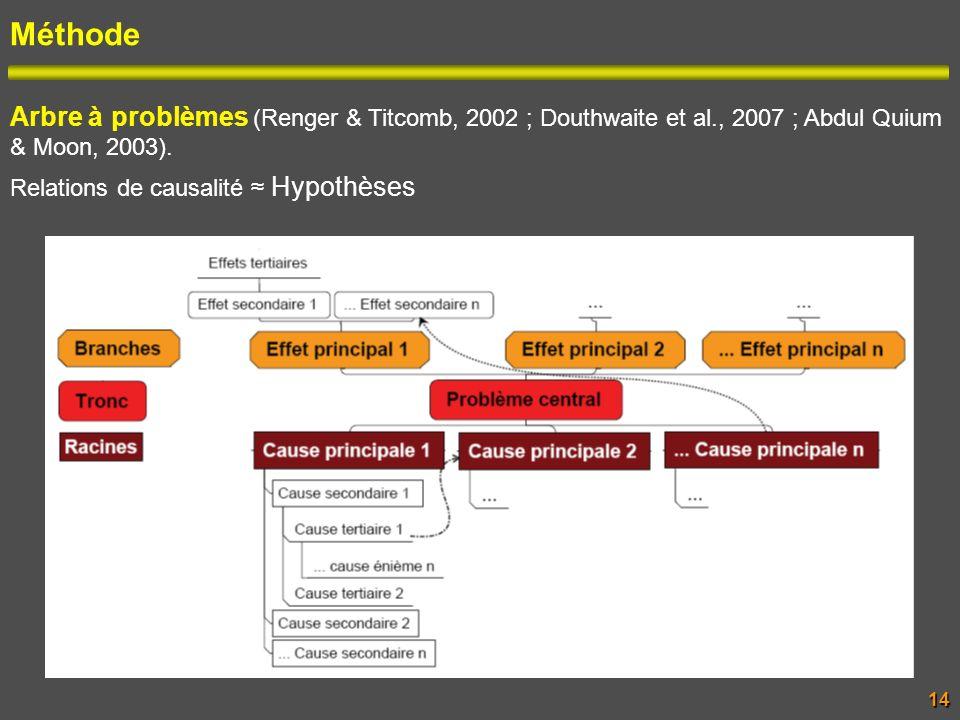 Méthode Arbre à problèmes (Renger & Titcomb, 2002 ; Douthwaite et al., 2007 ; Abdul Quium & Moon, 2003). Relations de causalité Hypothèses 14