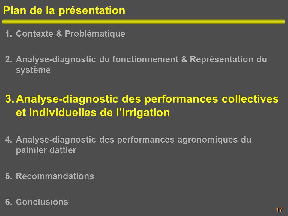 Plan de la présentation 1.Contexte & Problématique 2.Analyse-diagnostic du fonctionnement & Représentation du système 3.Analyse-diagnostic des perform