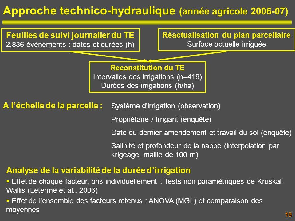 Approche technico-hydraulique (année agricole 2006-07) Analyse de la variabilité de la durée dirrigation Effet de chaque facteur, pris individuellemen