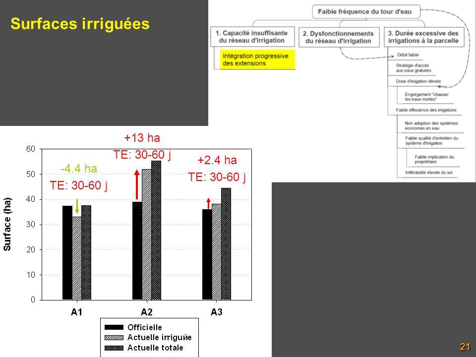 -4.4 ha TE: 30-60 j +13 ha TE: 30-60 j +2.4 ha TE: 30-60 j Surfaces irriguées 21