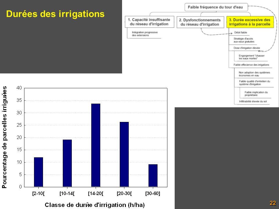 Durées des irrigations 22