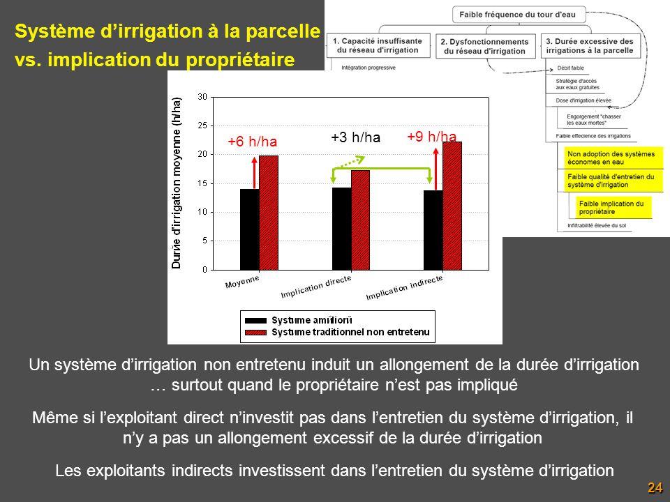 Système dirrigation à la parcelle vs. implication du propriétaire +6 h/ha +9 h/ha Un système dirrigation non entretenu induit un allongement de la dur