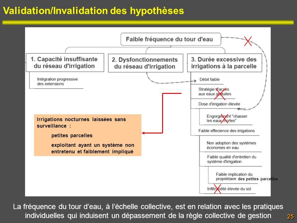 Validation/Invalidation des hypothèses Irrigations nocturnes laissées sans surveillance : petites parcelles exploitant ayant un système non entretenu