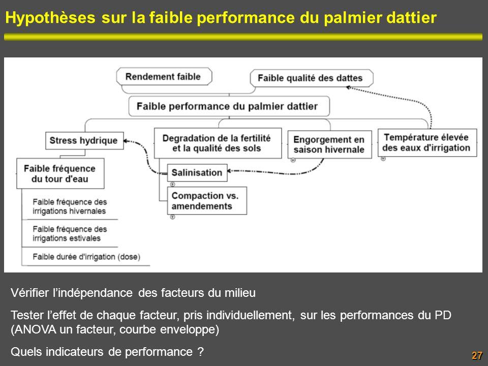 Hypothèses sur la faible performance du palmier dattier27 Vérifier lindépendance des facteurs du milieu Tester leffet de chaque facteur, pris individu