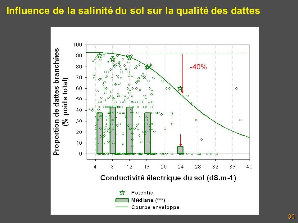 Influence de la salinité du sol sur la qualité des dattes 30 -40%