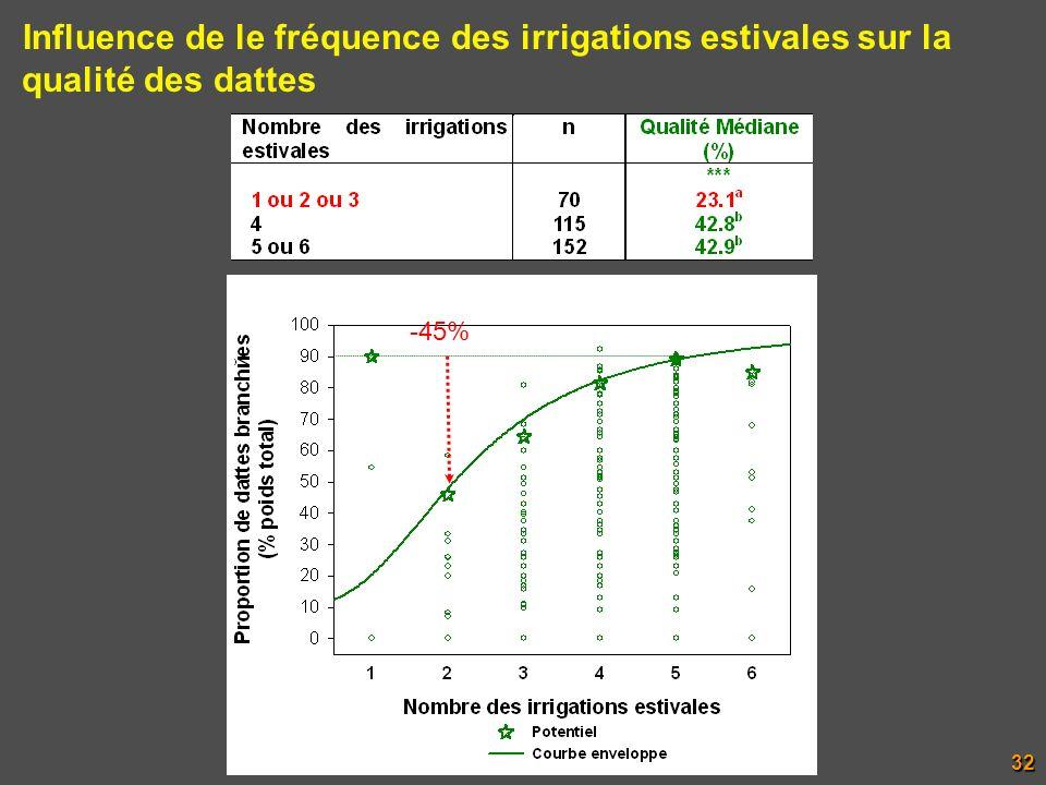 Influence de le fréquence des irrigations estivales sur la qualité des dattes -45%32