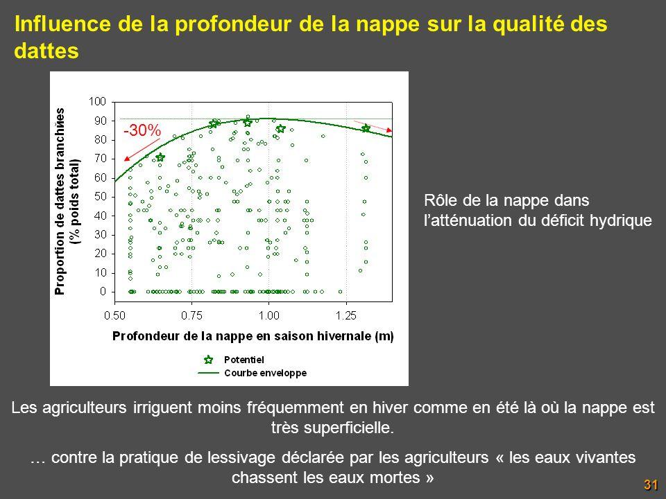 Les agriculteurs irriguent moins fréquemment en hiver comme en été là où la nappe est très superficielle. … contre la pratique de lessivage déclarée p