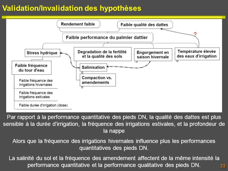 Validation/Invalidation des hypothèses Par rapport à la performance quantitative des pieds DN, la qualité des dattes est plus sensible à la durée dirr