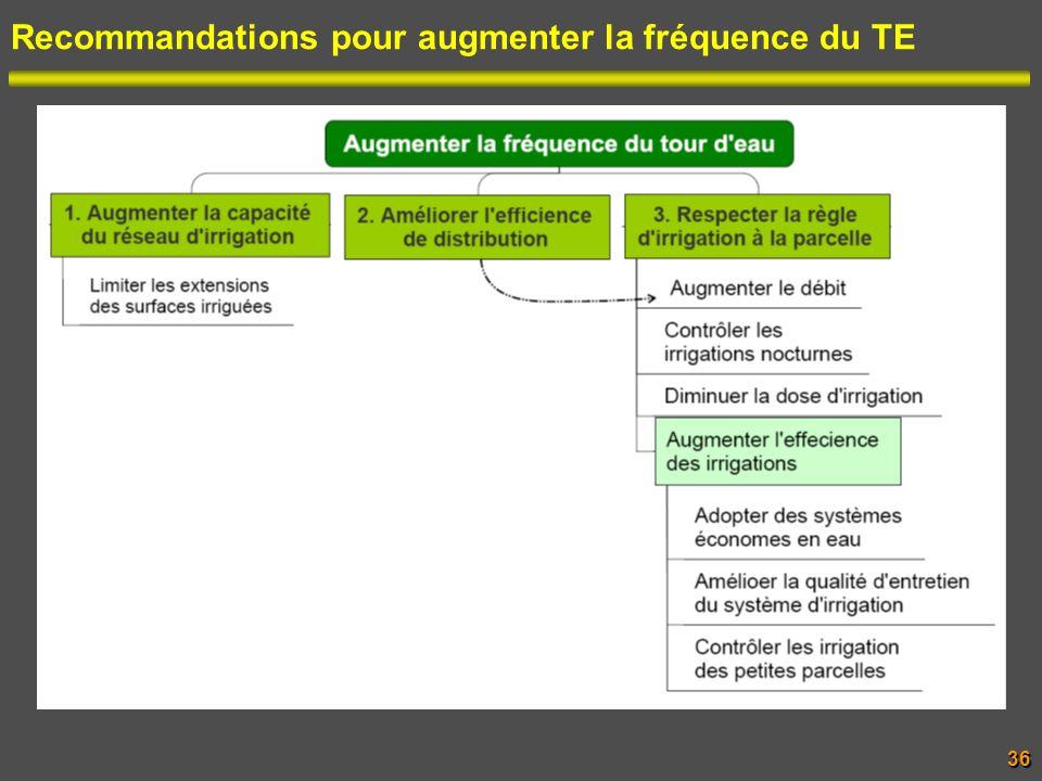 Recommandations pour augmenter la fréquence du TE36