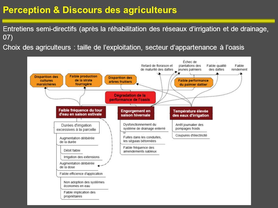 Perception & Discours des agriculteurs Entretiens semi-directifs (après la réhabilitation des réseaux dirrigation et de drainage, 07) Choix des agricu