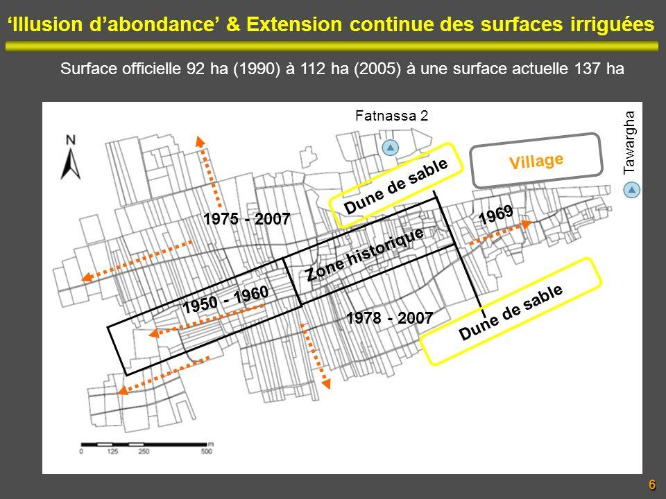 Hypothèses sur la faible performance du palmier dattier27 Vérifier lindépendance des facteurs du milieu Tester leffet de chaque facteur, pris individuellement, sur les performances du PD (ANOVA un facteur, courbe enveloppe) Quels indicateurs de performance ?