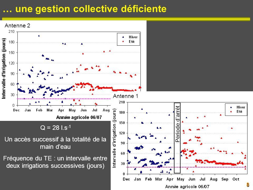 Approche technico-hydraulique (année agricole 2006-07) Analyse de la variabilité de la durée dirrigation Effet de chaque facteur, pris individuellement : Tests non paramétriques de Kruskal- Wallis (Leterme et al., 2006) Effet de lensemble des facteurs retenus : ANOVA (MGL) et comparaison des moyennes Feuilles de suivi journalier du TE 2,836 évènements : dates et durées (h) Réactualisation du plan parcellaire Surface actuelle irriguée Reconstitution du TE Intervalles des irrigations (n=419) Durées des irrigations (h/ha) A léchelle de la parcelle : Système dirrigation (observation) Propriétaire / Irrigant (enquête) Date du dernier amendement et travail du sol (enquête) Salinité et profondeur de la nappe (interpolation par krigeage, maille de 100 m) 19