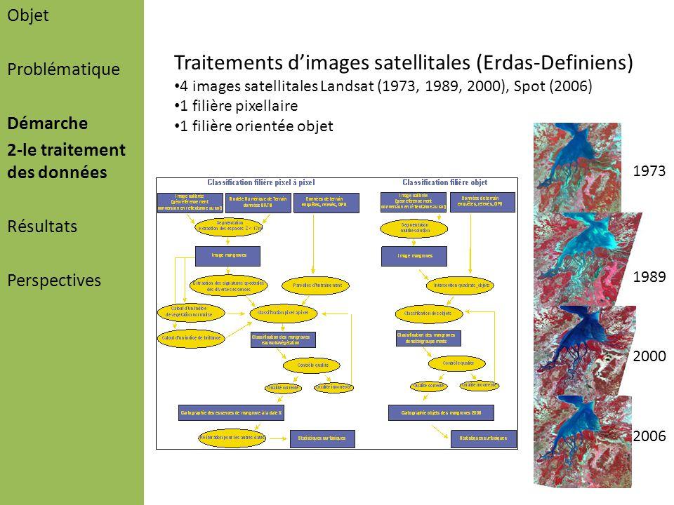 Objet Problématique Démarche 2-le traitement des données Résultats Perspectives Traitements dimages satellitales (Erdas-Definiens) 4 images satellital