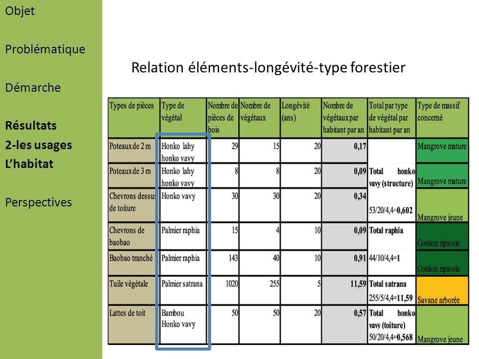 Objet Problématique Démarche Résultats 2-les usages Lhabitat Perspectives Relation éléments-longévité-type forestier