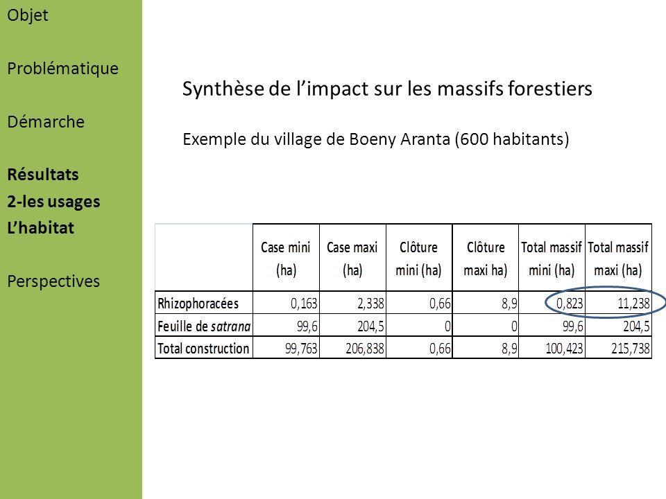 Objet Problématique Démarche Résultats 2-les usages Lhabitat Perspectives Synthèse de limpact sur les massifs forestiers Exemple du village de Boeny A