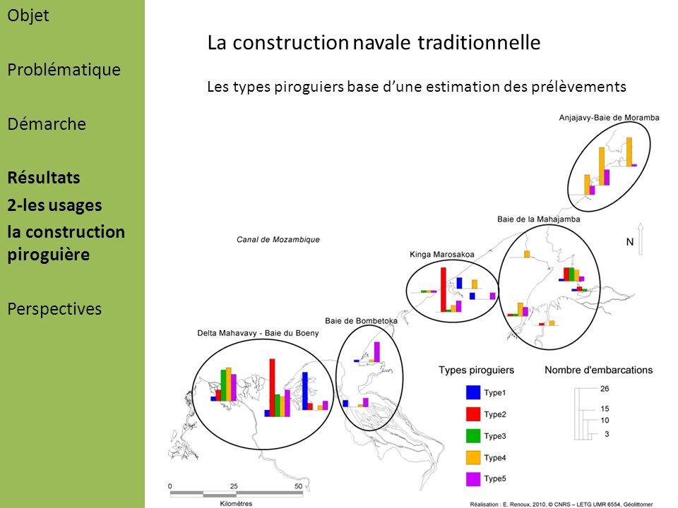 Objet Problématique Démarche Résultats 2-les usages la construction piroguière Perspectives La construction navale traditionnelle Les types piroguiers