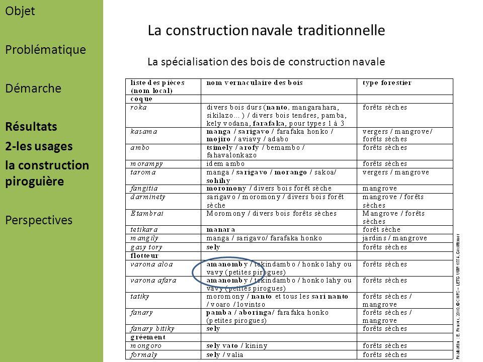 Objet Problématique Démarche Résultats 2-les usages la construction piroguière Perspectives La construction navale traditionnelle La spécialisation de