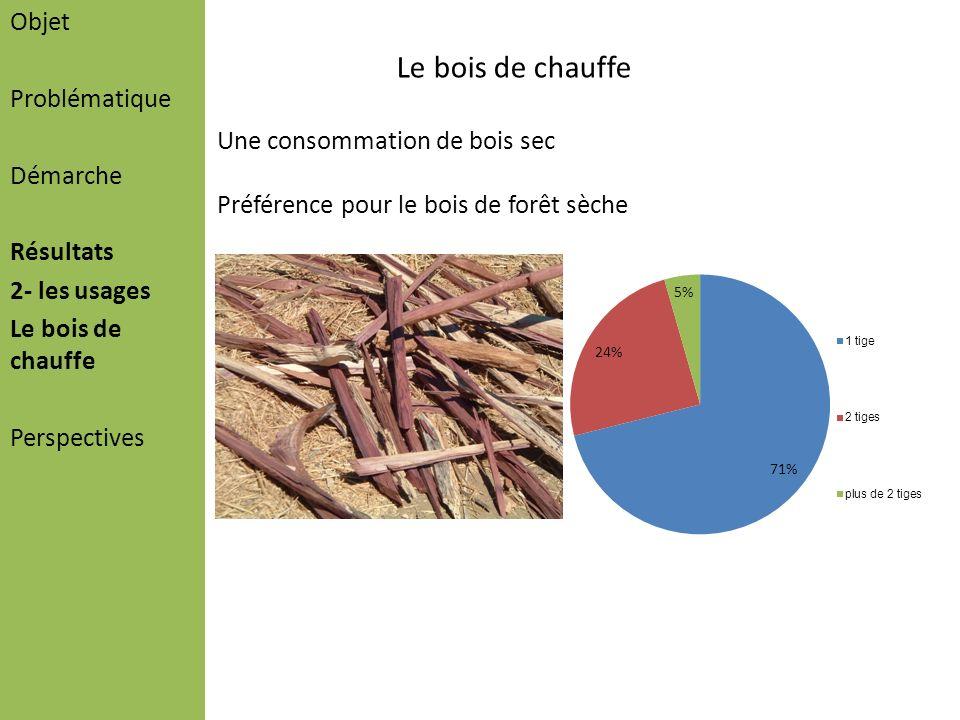 Objet Problématique Démarche Résultats 2- les usages Le bois de chauffe Perspectives Le bois de chauffe Une consommation de bois sec Préférence pour l