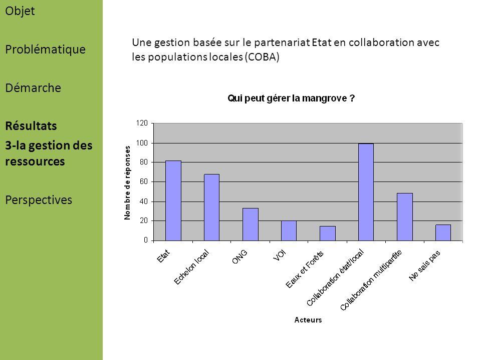 Objet Problématique Démarche Résultats 3-la gestion des ressources Perspectives Une gestion basée sur le partenariat Etat en collaboration avec les po