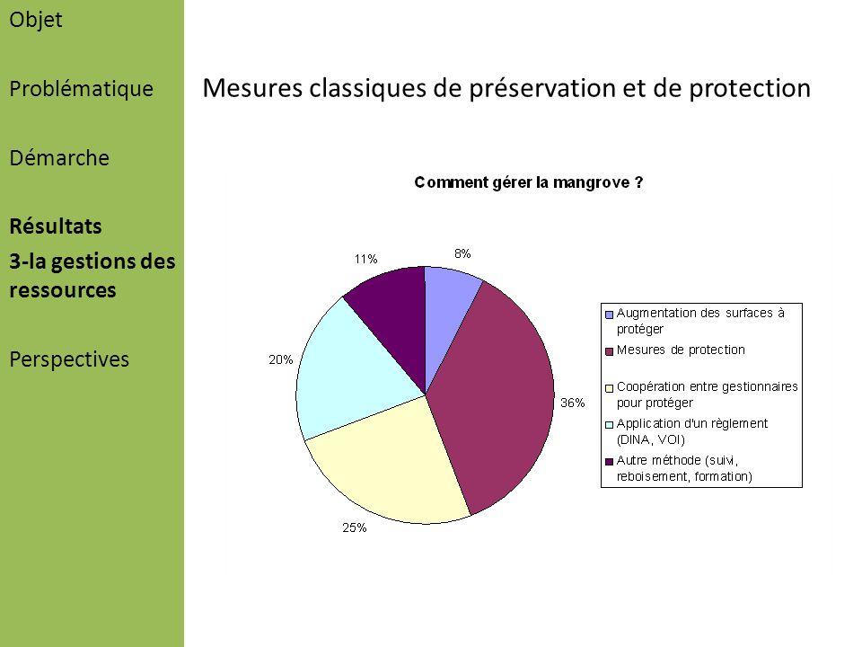 Objet Problématique Démarche Résultats 3-la gestions des ressources Perspectives Mesures classiques de préservation et de protection