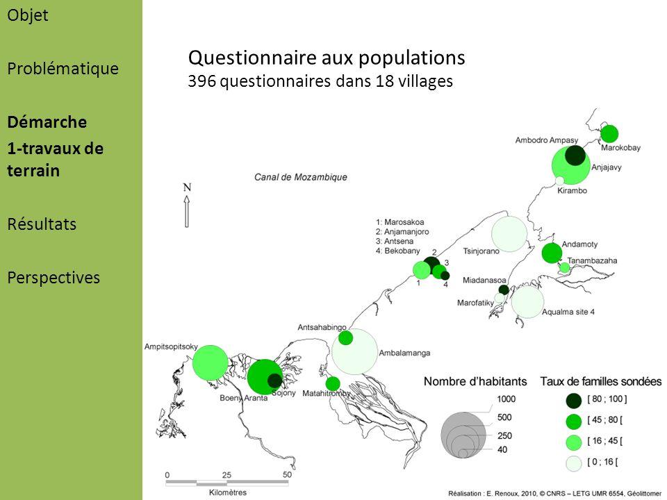 Objet Problématique Démarche 1-travaux de terrain Résultats Perspectives Questionnaire aux populations 396 questionnaires dans 18 villages