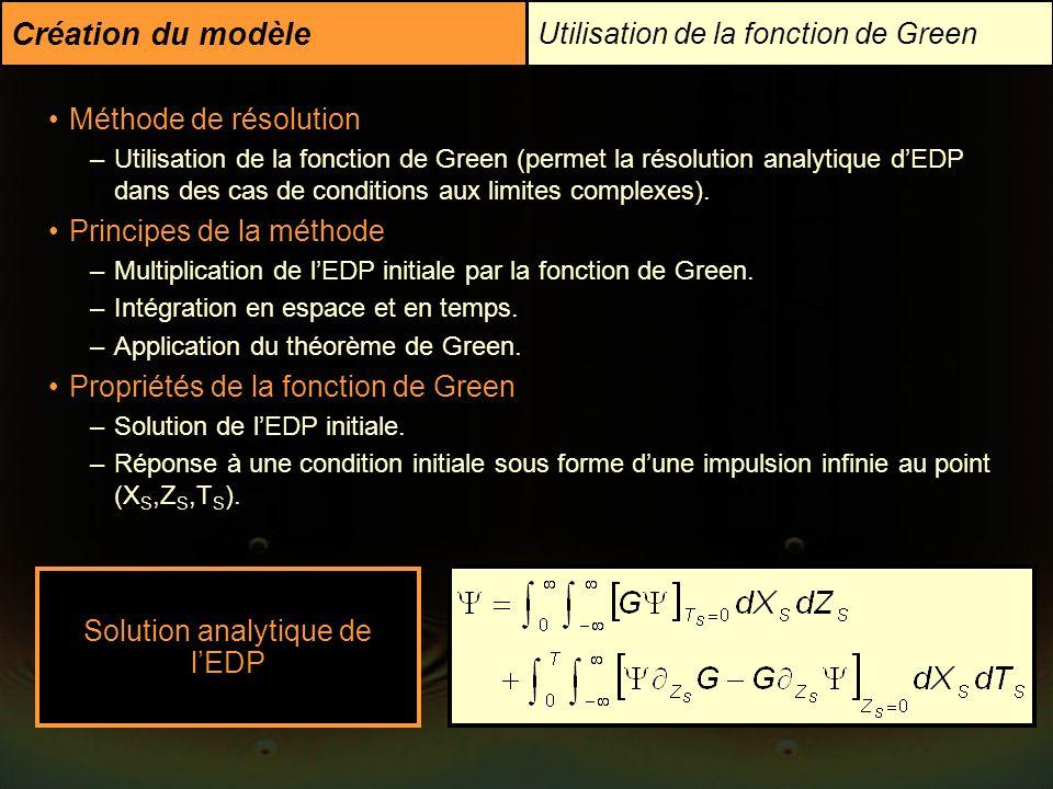 Utilisation de la fonction de Green Création du modèle Méthode de résolution –Utilisation de la fonction de Green (permet la résolution analytique dED