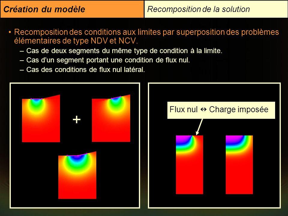 Création du modèle Recomposition de la solution Recomposition des conditions aux limites par superposition des problèmes élémentaires de type NDV et N