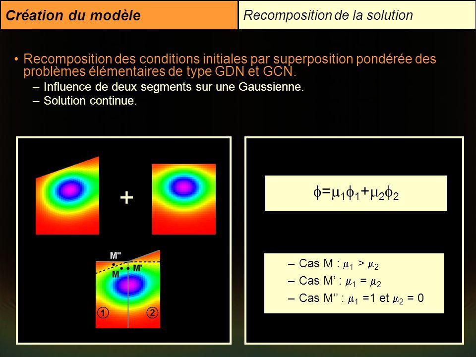 Création du modèle Recomposition de la solution Recomposition des conditions initiales par superposition pondérée des problèmes élémentaires de type G