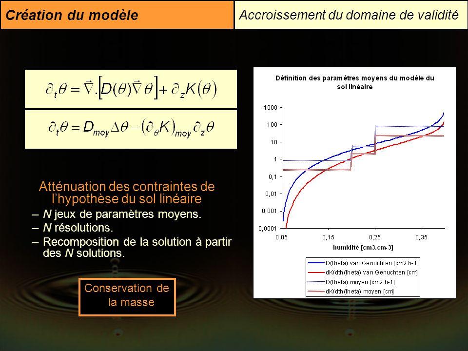 Création du modèle Accroissement du domaine de validité Atténuation des contraintes de lhypothèse du sol linéaire –N jeux de paramètres moyens. –N rés