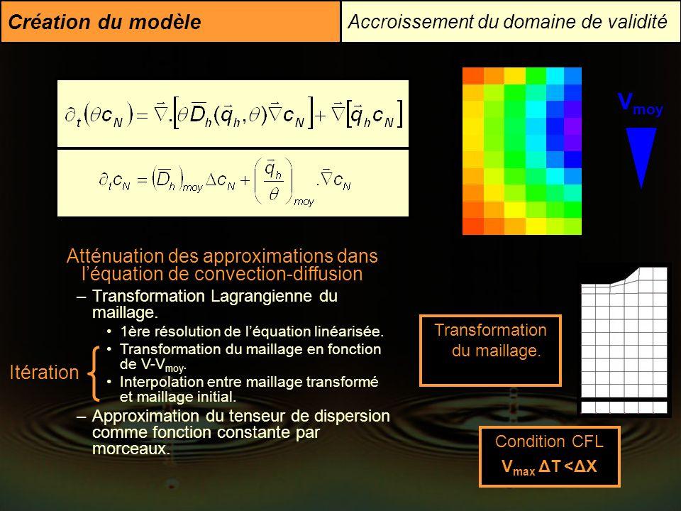 Création du modèle Accroissement du domaine de validité Atténuation des approximations dans léquation de convection-diffusion –Transformation Lagrangi